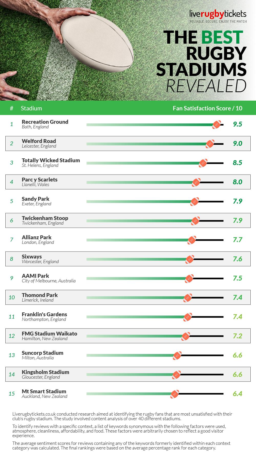 Best Rugby stadiums worldwide
